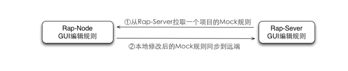 RAPv1.0规则编辑和同步流程