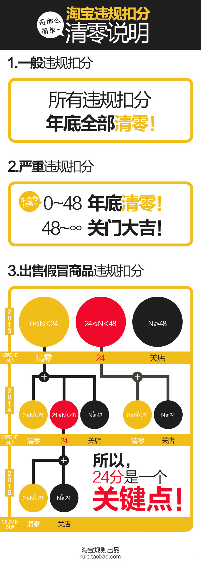 【重要通知】2014年淘宝网违规计分清零说明 - 第1张  | vicken电商运营