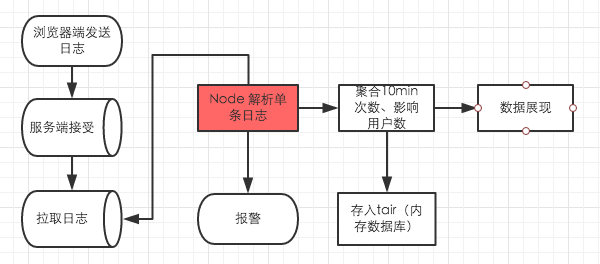 JSTracker的系统流程图